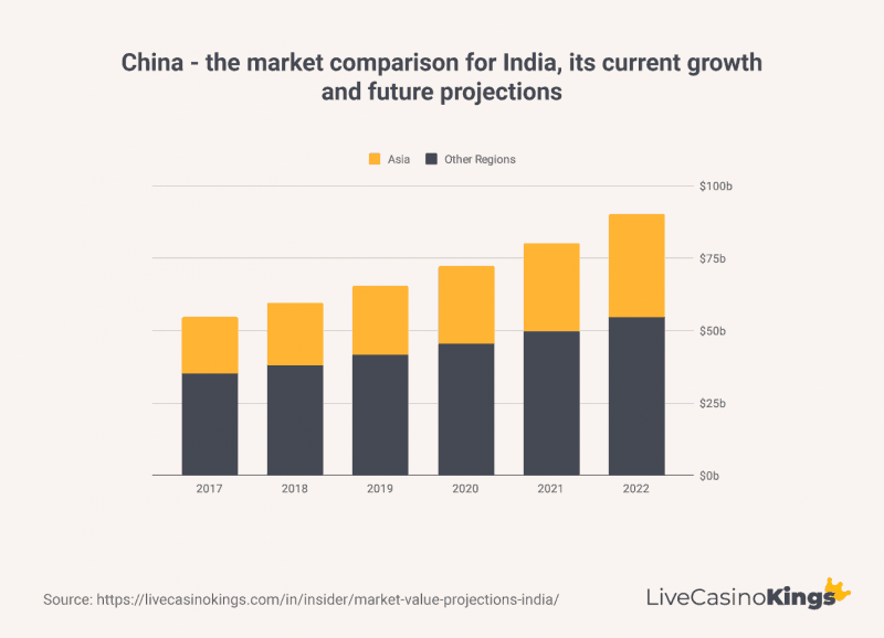 India comparison with China and it's current growth