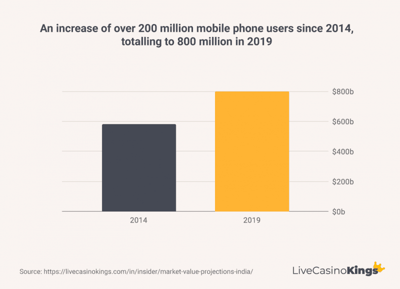 Indian mobile phone users increase from 2014 to 2019