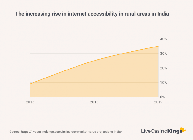 Increasing rise in internet accessibility in rural areas India