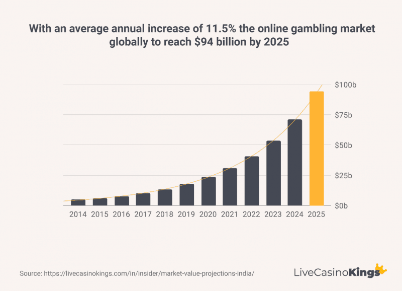 Online gambling market expect to reach 94 billion by 2025